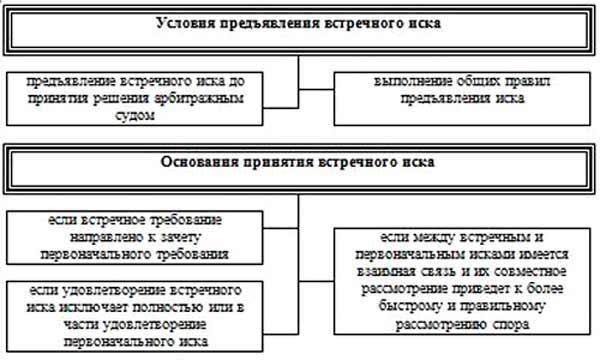 Изображение - Встречный иск в гражданском процессе 1-8
