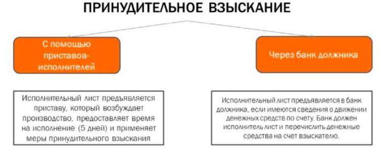 Изображение - Заявление взыскателя в банк по исполнительному листу 9-750x298