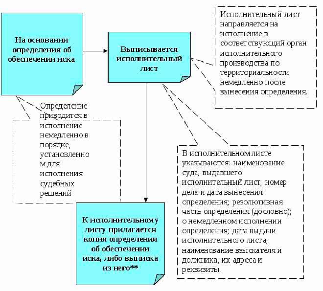 Изображение - Ходатайство о наложении обеспечительных мер 2-10