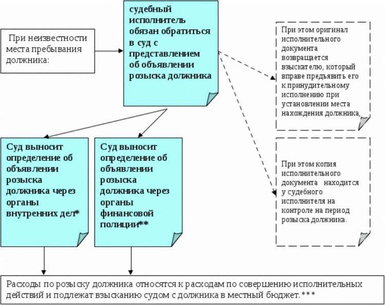 Розыск должника и его имущества судебными приставами в исполнительном производстве