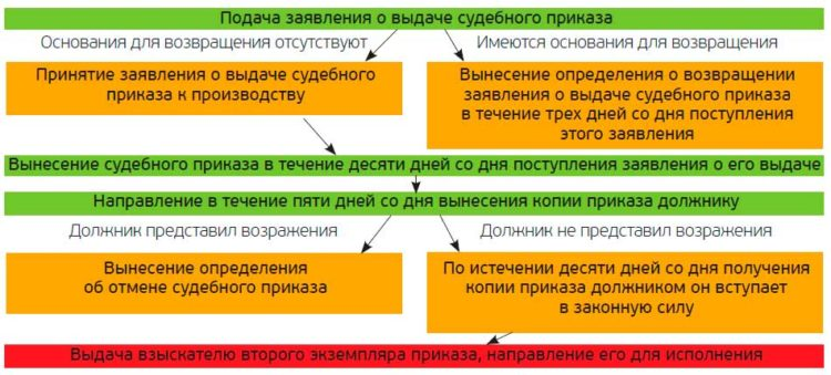Возражение на судебный приказ - образец и порядокобжалования