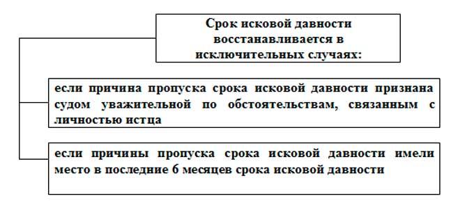 Как правильно написать возражение на судебный приказ по кредиту