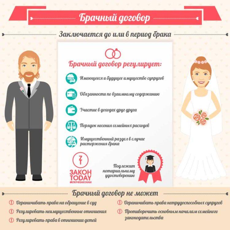 Как правильно составить брачный договор – Правила