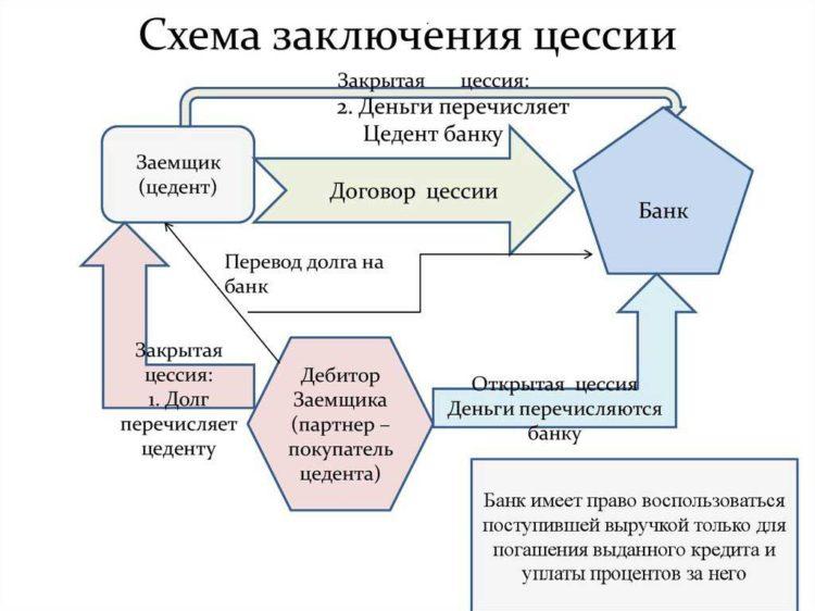Договор цессии - что это такое простыми словами, как оформить переуступку права требования долга