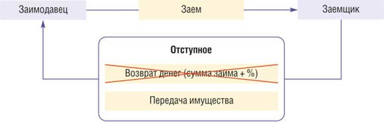 Отступное как способ прекращения обязательства по ст. 409 ГК РФ